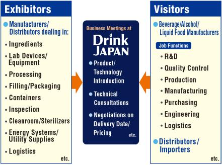 Visit - Drink JAPAN – Beverage & Liquid Food Development